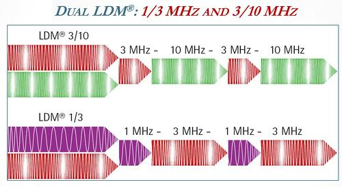 illumia-LDM-ldm-dual-frequency