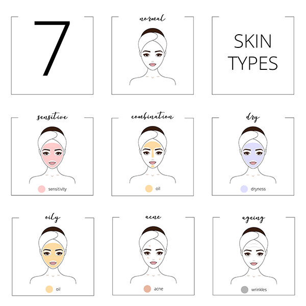 7 skin types diagram for facial treatment